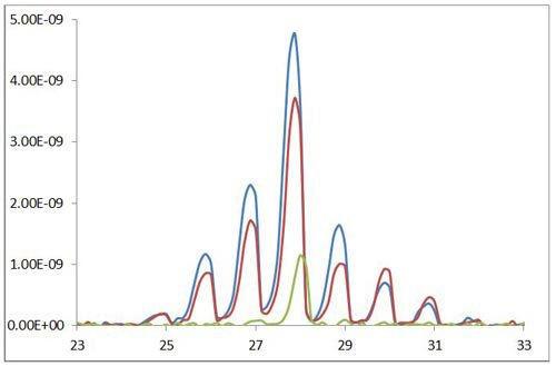 RGA spectrum of hydrocarbon signal inside XPS chamber before and after in-situ plasma cleaning using SEMI-KLEEN plasma source