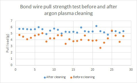 Argon plasma cleaning improves wire bond pulling force