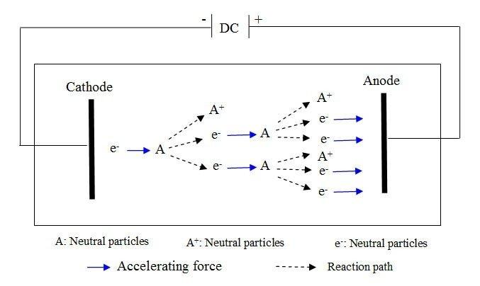 Principle of DC glow discharge plasma