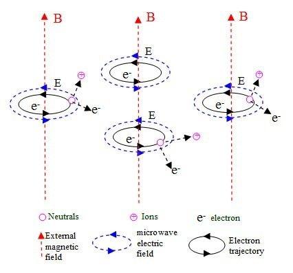 Principle of ECR discharge
