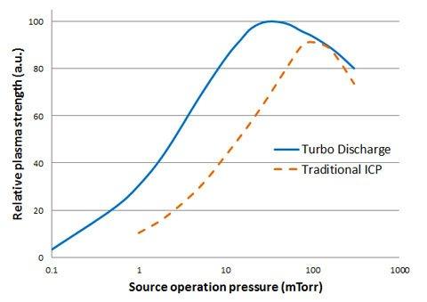 Low pressure plasma discharge technology