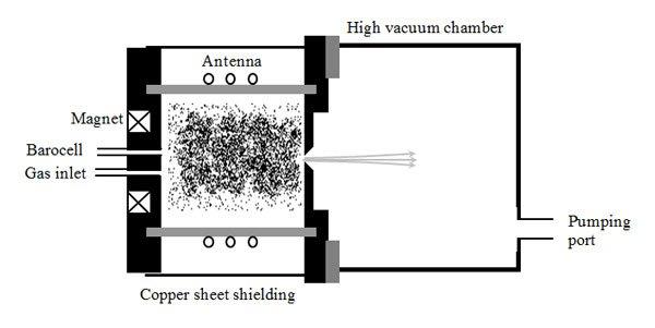 Principle of remote plasma source