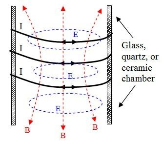 Principle of ICP inductively coupled plasma discharge technology