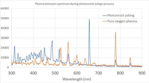 Plasma emission in oxygen plasma during photoresist ashing and stripping