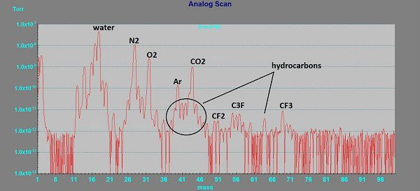 RGA spectrum of UHV chamber with hydrocarbon and fluorocarbon contamination
